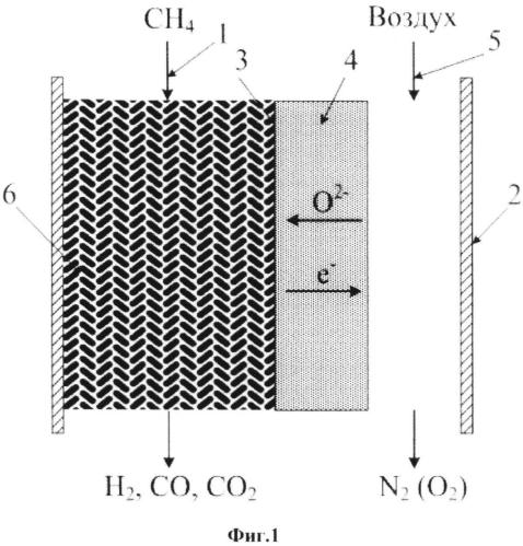 Никель-алюминиевая шпинель в качестве катализатора парциального окисления метана и способ ее получения
