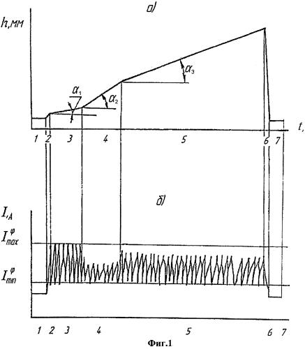 Способ ввода в эксплуатацию продуктивных коллекторов в скважинах на поздней стадии разработки
