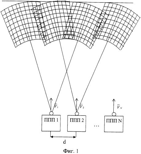 Способ фронтального синтезирования апертуры антенны земной поверхности с исключением слепых зон в передней зоне с помощью многопозиционной радиолокационной системы