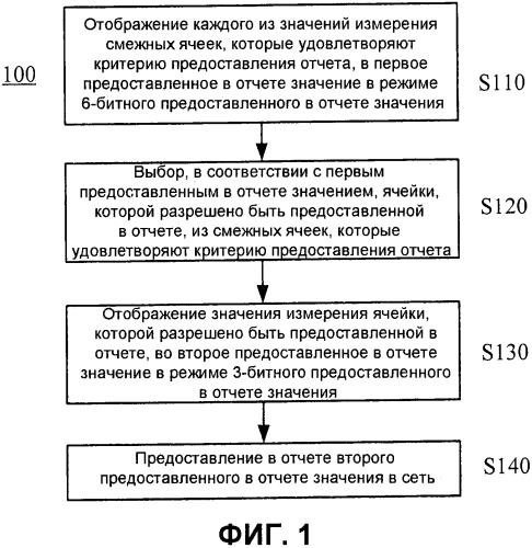 Способ и устройство для предоставления в отчете данных измерения