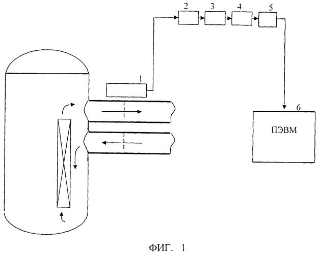 Способ контроля герметичности оболочек твэлов