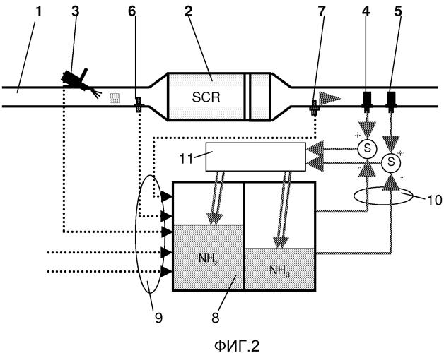 Способ и устройство для управления каталитическим конвертером scr транспортного средства