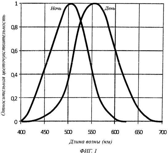 Индикатор температуры для материала или средства с изменяющейся температурой и способ изготовления такого средства