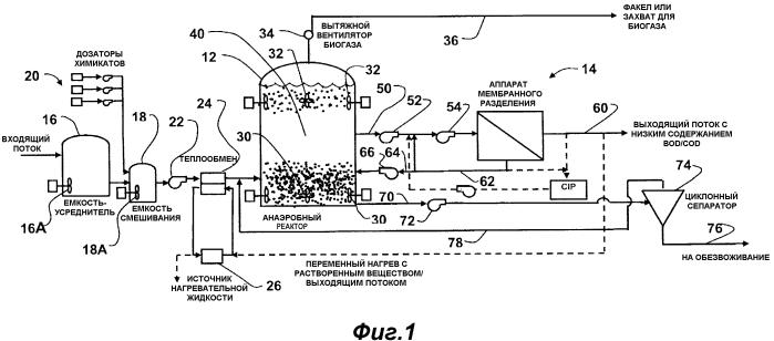 Анаэробный мембранный биореактор для обработки потока отходов