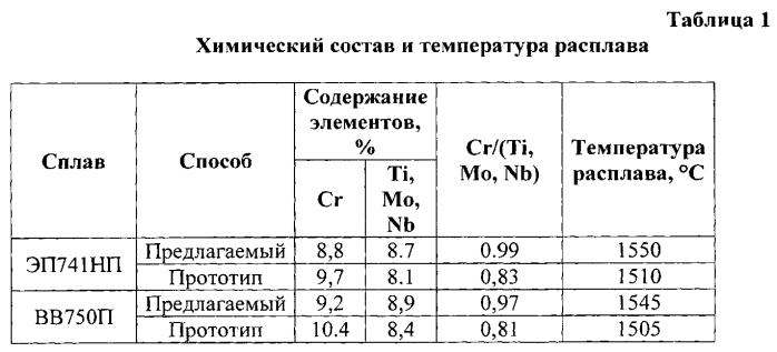 Способ повышения стойкости к сульфидной коррозии порошковых никелевых сплавов