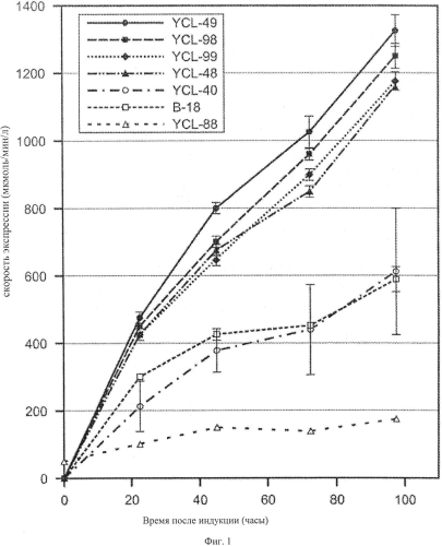 Композиции и способы получения энтерокиназы в дрожжах