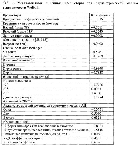 Способ оценки хирургического риска у больных с атеросклеротической окклюзией бедренно-подколенно-берцового сегмента в стадии критической ишемии