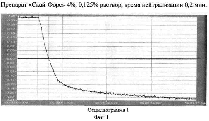 Способ идентификации водорастворимого лекарственного вещества путем сравнения с эталоном
