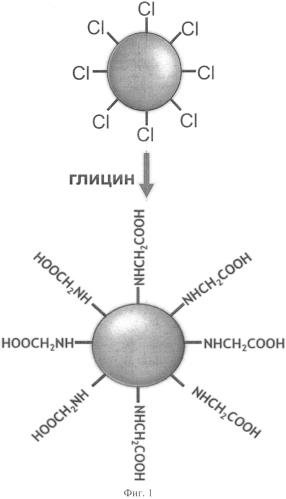 Конъюгат наноалмаза с глицином и способ его получения