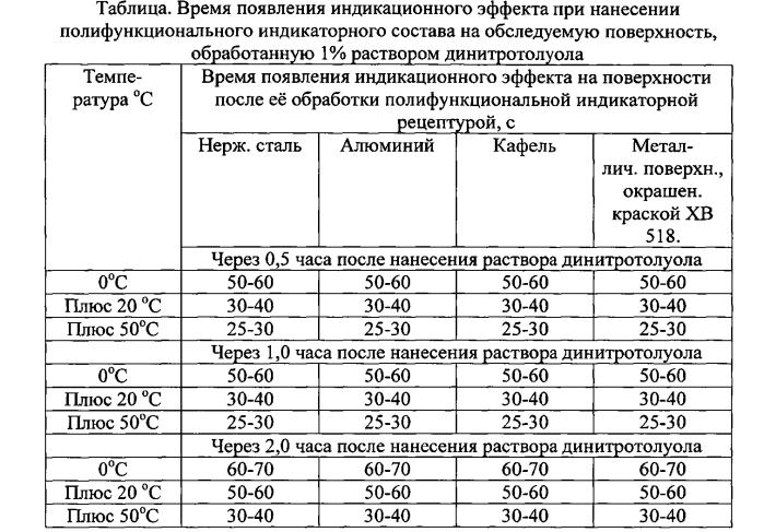 Полифункциональный индикаторный состав для экспресс-обнаружения следов взрывчатых веществ после террористических актов