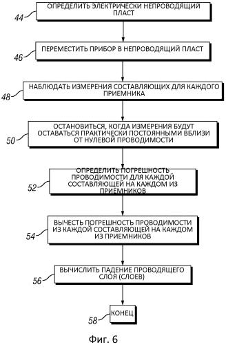 Уточненное определение ориентации проводящего пласта за счет выполнения коррекции ошибки зонда в стволе скважины