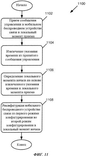 Устройство и способ контроля времени изменения режима конфигурирования беспроводного устройства