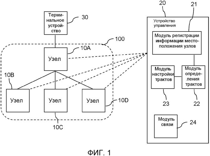 Система связи, устройство управления, способ и программа связи