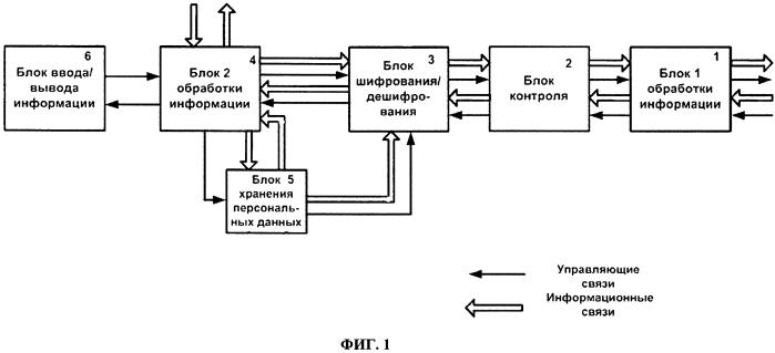 Способ защиты информации и портативное многофункциональное устройство для защиты информации