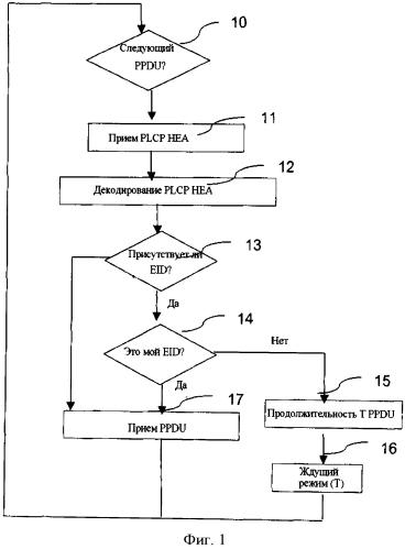Способ деактивирования, по меньшей мере, одного компонента объекта сети связи