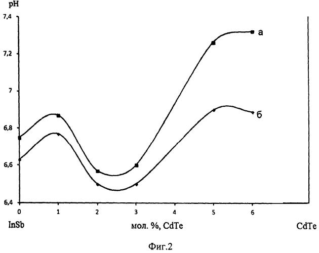 Полупроводниковый анализатор диоксида азота