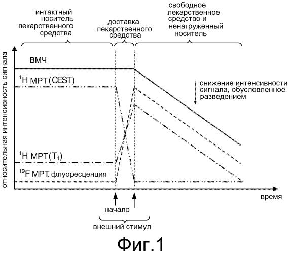Восприимчивые к стимулирующему фактору носители для вмч-регулируемой доставки лекарственного средства