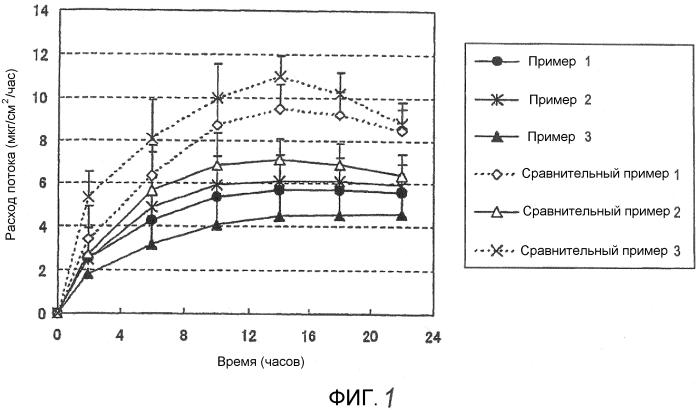 Адгезивный состав, содержащий селегилин