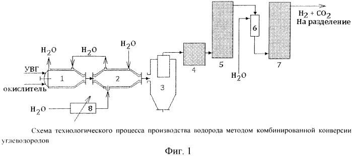 Способ получения водорода из углеводородного сырья