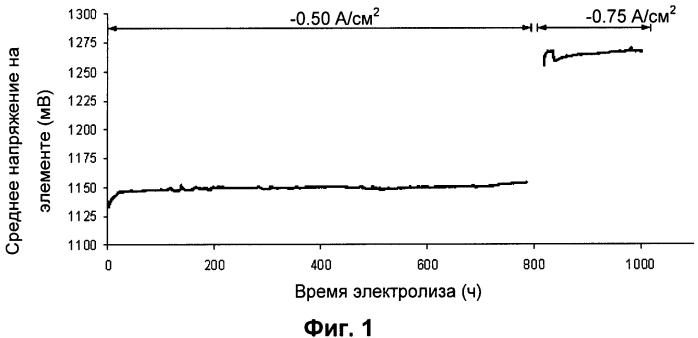 Стеклянный уплотнитель для батарей твердооксидных электролитических элементов (soec)