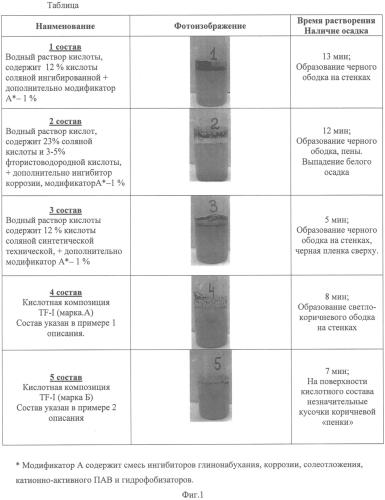 Состав для кислотной обработки призабойной зоны скважин (варианты)
