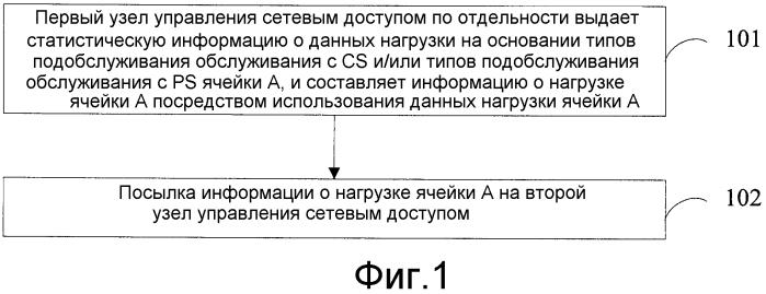 Способ, узел управления сетевым доступом и система для приема и посылки информации о нагрузке