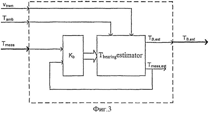 Способ и устройство для оценки температуры подшипника колёсной пары железнодорожной подвижной единицы