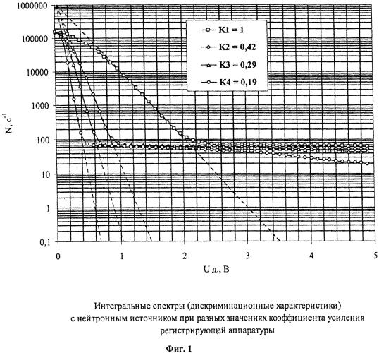 Способ регистрации нейтронов в присутствии гамма-излучения