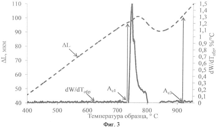 Способ определения температур фазовых превращений в металлических материалах