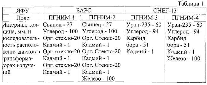 Комплекс для испытаний и периодической поверки войсковых индивидуальных дозиметров