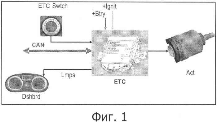 Способ управления устройством распределения крутящего момента между передней и задней колесными осями транспортного средства