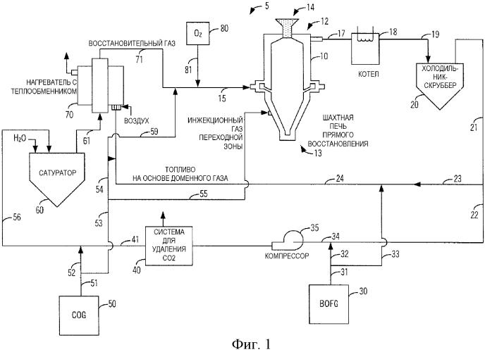 Система и способ восстановления оксида железа до металлического железа с применением коксового газа и газа сталеплавильной кислородной печи
