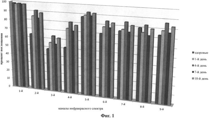 Способ оценки эффективности включения мексидола в комбинированную терапию острого коронарного синдрома по динамике фосфолипидного спектра сыворотки крови