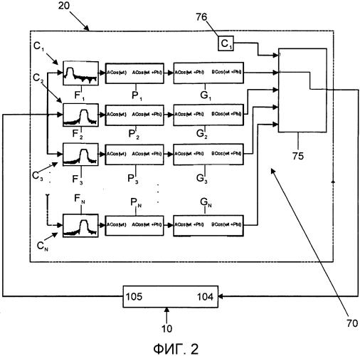 Система, способ и компьютерный программный продукт для генерации управляющего сигнала в вибрационном измерительном устройстве