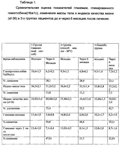 lechenie-saharnogo-diabeta-2-tipa-v-sochi