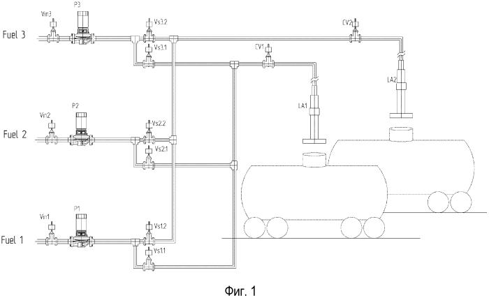 Способ перекачки продуктов в накопительные емкости для хранения или транспортировки и насосная станция для осуществления способа (варианты)
