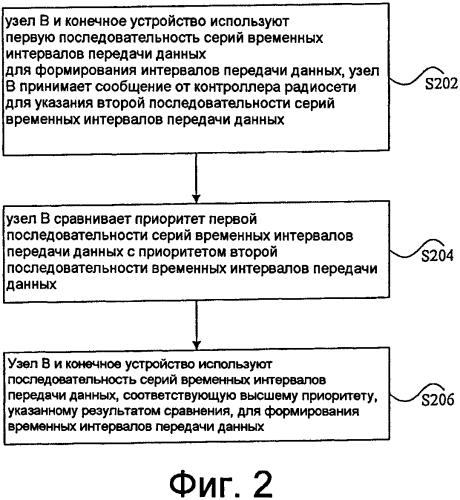 Способ, устройство и система для формирования последовательности серий временных интервалов передачи данных