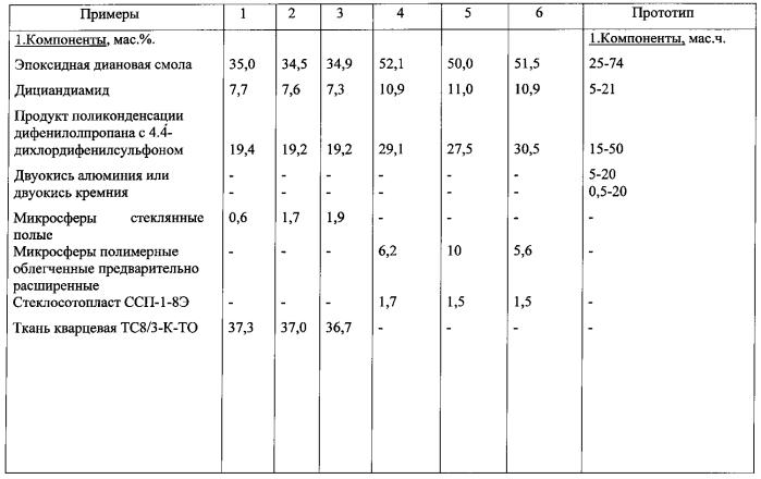Армированная эпоксидная клеевая композиция (варианты)
