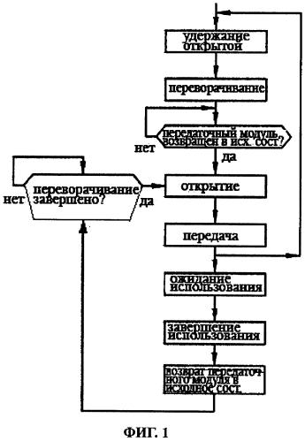 Способ и система для раздачи бахил