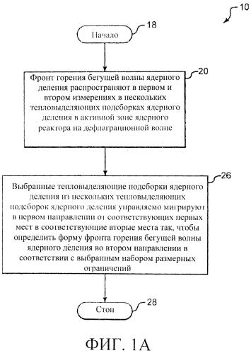 Способы перемещения тепловыделяющих сборок в ядерном реакторе деления (варианты)