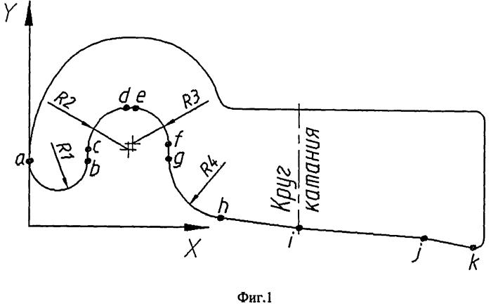 Профиль рабочей поверхности гребневой чугунной тормозной колодки