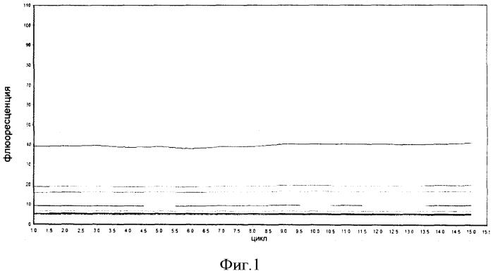 Улучшенный способ количественного определения нуклеиновой кислоты