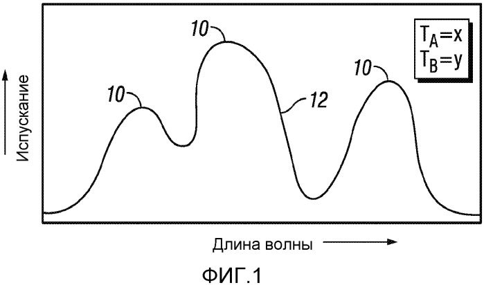 Способ для неинвазивного анализа концентрации вещества в теле