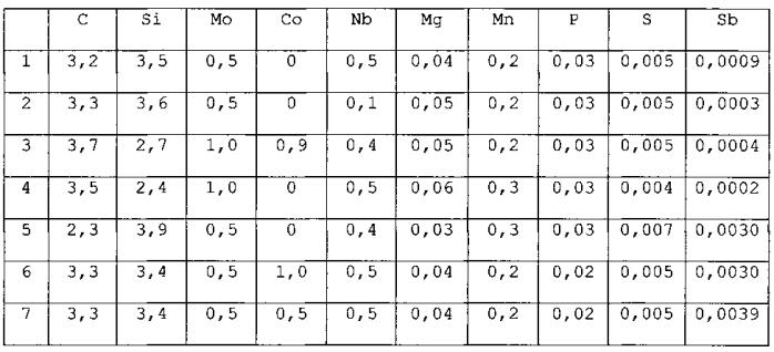 Чугун, содержащий ниобий, и конструктивный элемент