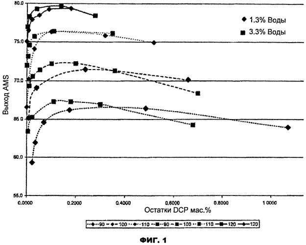 Способ разложения гидропероксида кумола