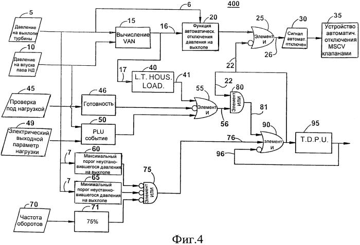 Система регулирования паровой турбины и способ эксплуатации паровой турбины при повышенном неустановившемся давлении на выхлопе