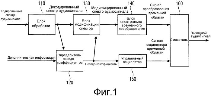 Устройство и способ для кодирования и декодирования аудио, применяющие синусоидальную замену