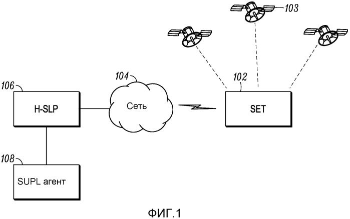 Способы и устройства для управления сеансом в сетевой системе определения местоположения