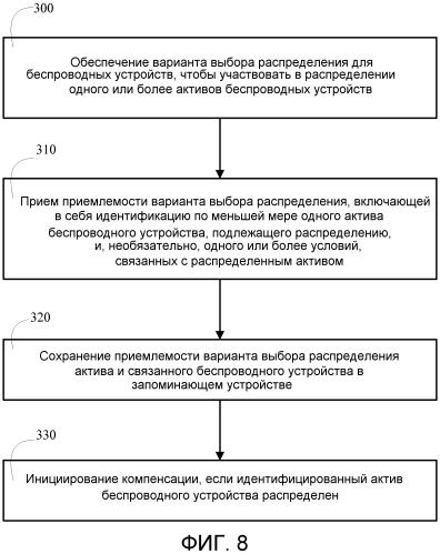 Системы и способы для аукционной продажи активов беспроводных устройств и обеспечения беспроводных устройств вариантом выбора распределения активов