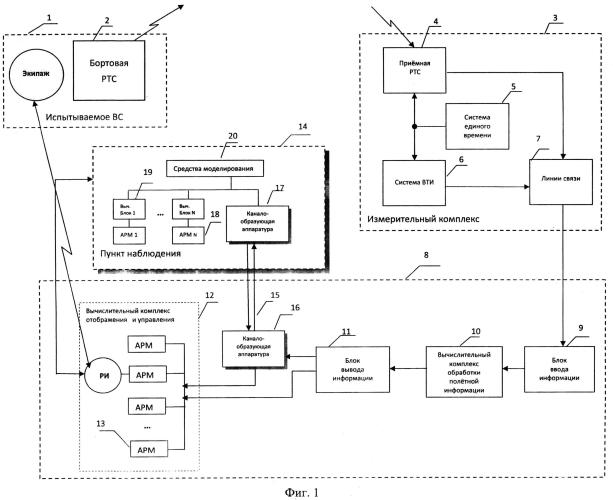 Система обработки и анализа полётной информации в реальном времени и управления лётным экспериментом